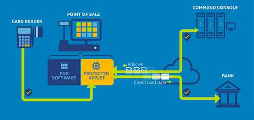 Intel launches Data Protection Technology for Transactions solution