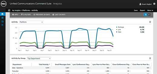 Dell UC Command Suite now offers analytics reporting for Office 365