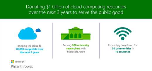 Microsoft Philanthropies to donate US$1 billion in cloud resources