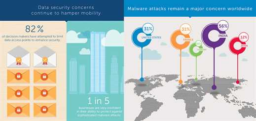Organisations feel unprepared to ward off malware attacks