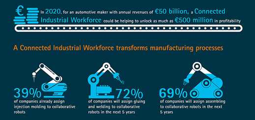 Manufacturing industry to invest in connected industrial workforce