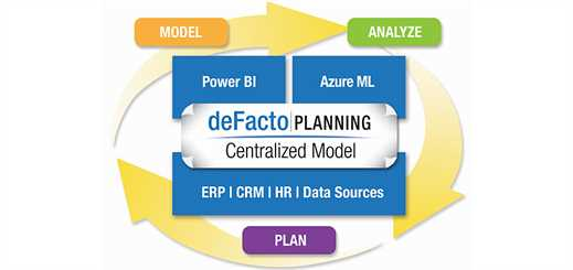 deFacto uses Azure Machine Learning for analytics tool