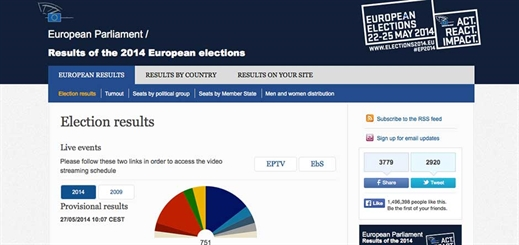 Microsoft Azure powers backup of 2014 EU Parliamentary Elections results website