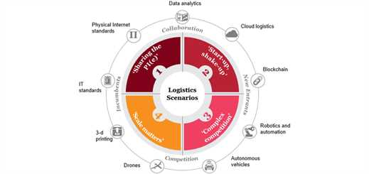 PwC predicts data and analytics to transform transport and logistics sector
