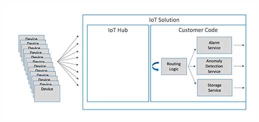 Azure IoT Hub update automates message routing logic