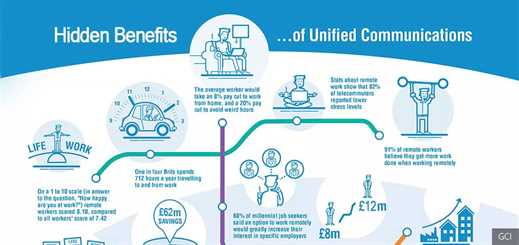 The hidden benefits of unified communications