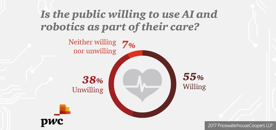 PwC finds 55% of patients would use robotic health services