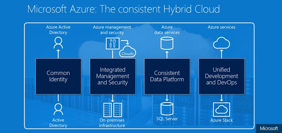 Consistency is key for tackling hybrid cloud complexity, says Microsoft