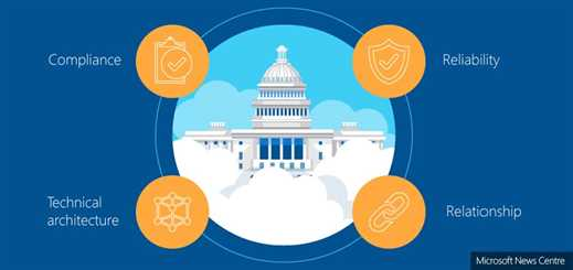 Washington DC meets unique needs with Microsoft's government cloud