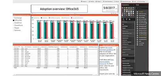 Microsoft reveals new Office 365 adoption content pack in PowerBI