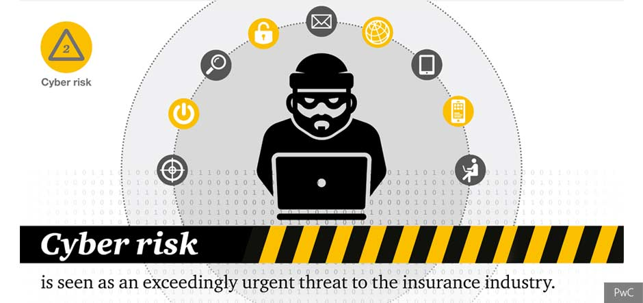 Technological change and cyber risk now top risks for insurers