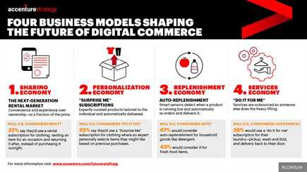 Digital tech to help retailers unlock US$2.95 trillion in value by 2027