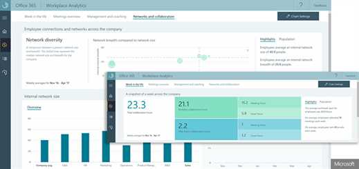 Microsoft Workplace Analytics lifts the lid on worker productivity