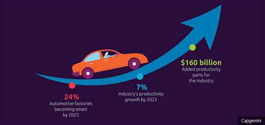 Smart factories to drive productivity growth in automotive sector