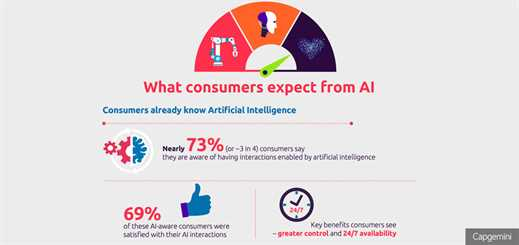 Consumers prefer human-like AI, finds Capgemini