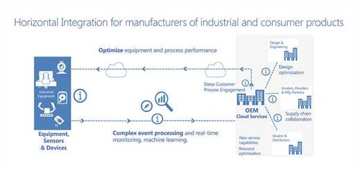 The internet of things: creating connected operations in manufacturing