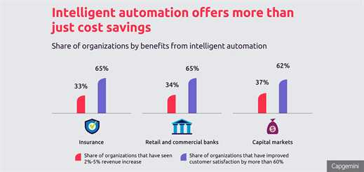 Intelligent automation in financial services to generate US$512bn by 2020
