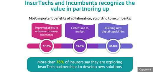 Insurance firms plan to significantly increase collaboration with insurtechs