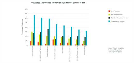 New study finds consumers plan to adopt in-home internet of things devices