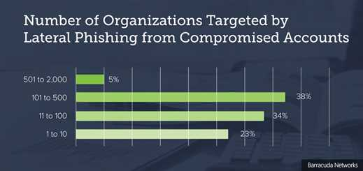 Barracuda study highlights threat of lateral phishing