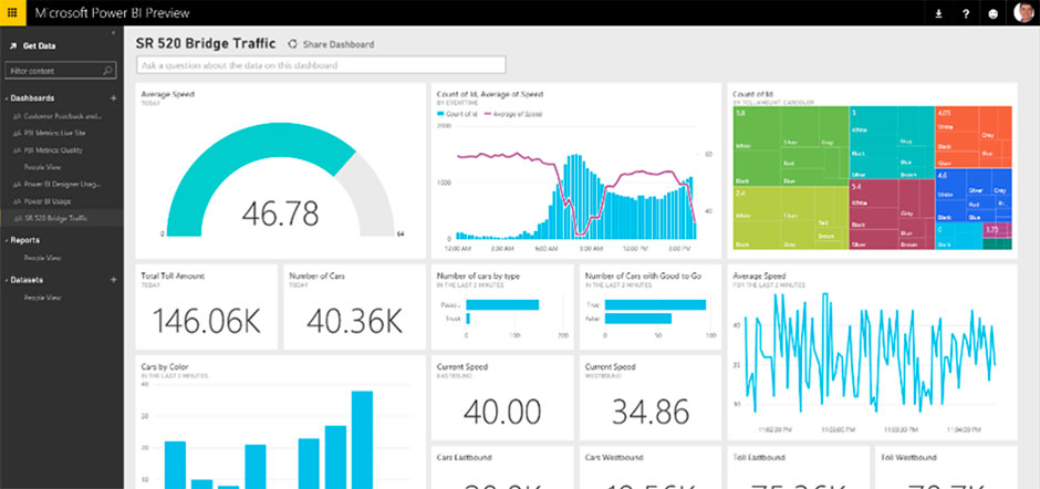 Data analytics tool Power BI is to come out of preview on 24 July