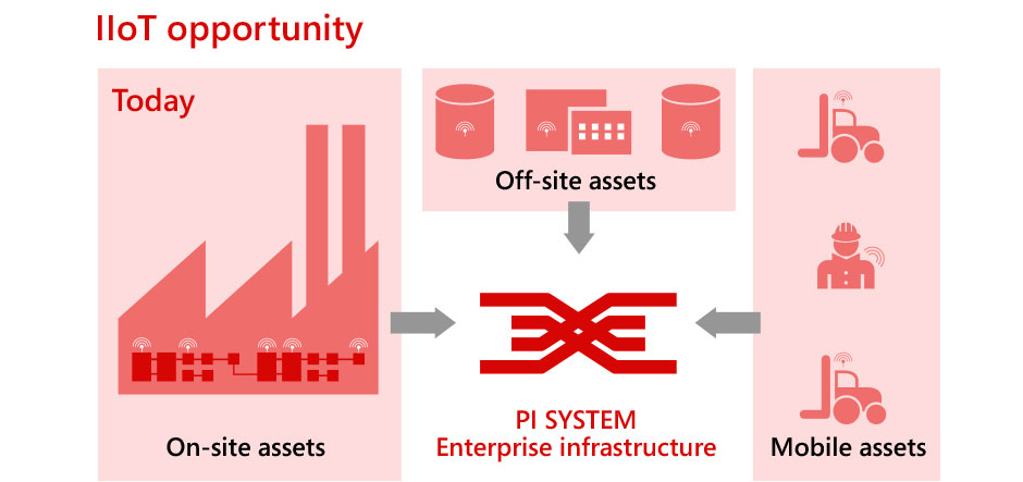 The industrial internet of things data economy