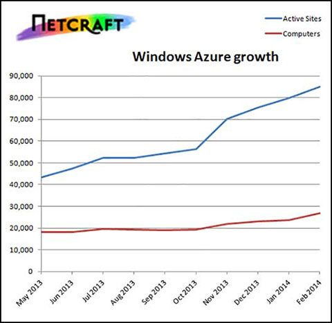 Azure growth new